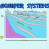 10 Facts about Aquifers