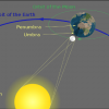 10 Facts about Eclipses