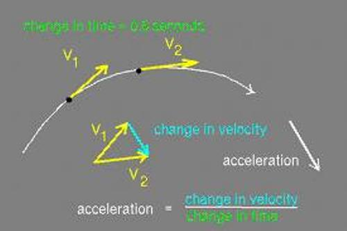Facts about Acceleration