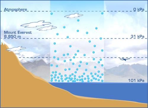 Air Pressure Facts