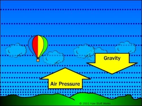 Air Pressure Principle