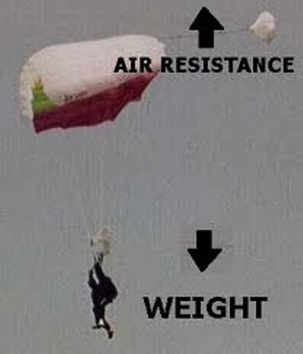 Facts about Air resistance