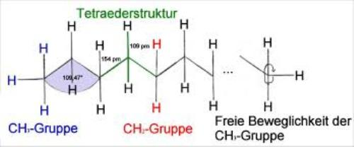 Alkanes Structure