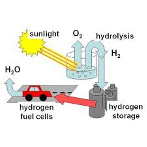 Alternative Fuels Hydrogen
