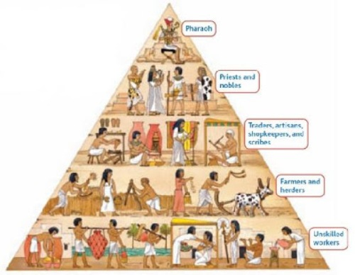 Ancient Egypt Facts