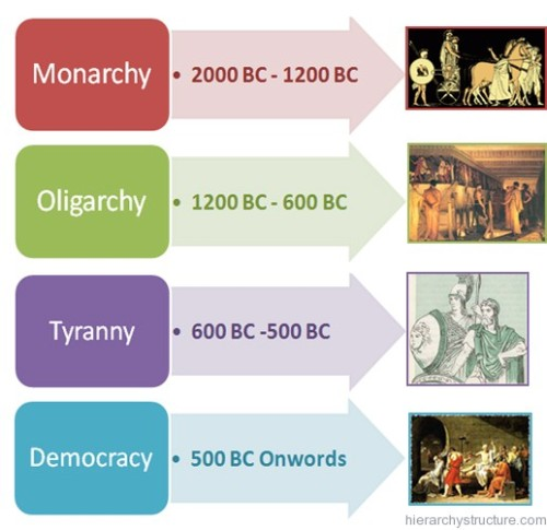 Ancient Greece Government