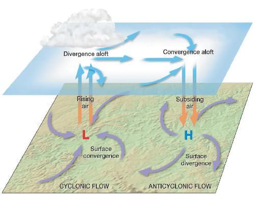 Anticyclones Pic