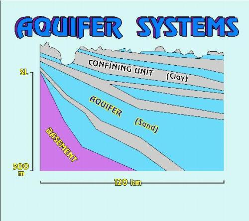 Aquifer System
