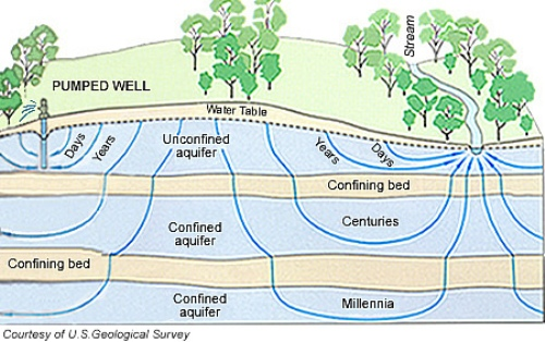 Facts about Aquifers