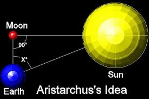 Facts about Aristarchus