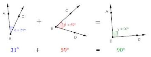 facts about Angles