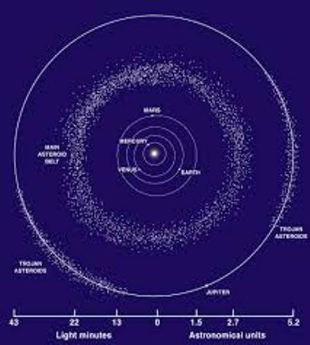 Asteroid Belt Facts