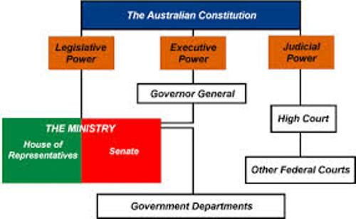 Facts about Australian Government