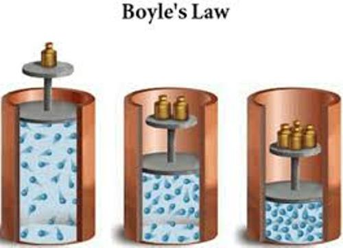 Boyle's Law Facts