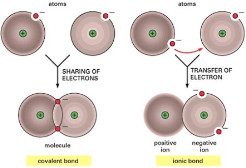 Chemical Bonding Picture
