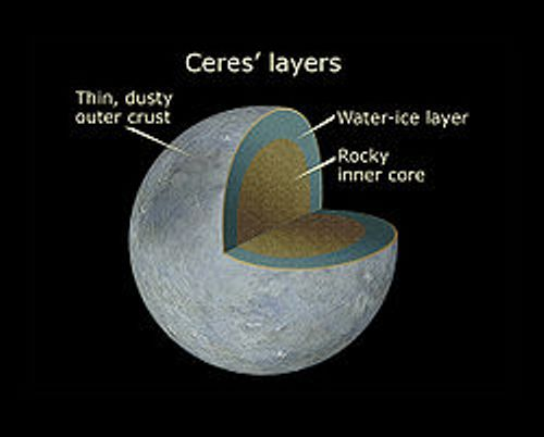 Facts about Ceres