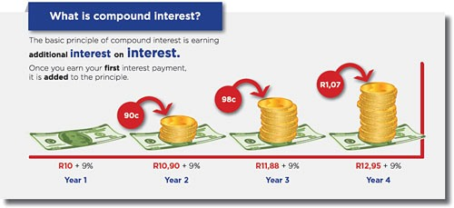 Compound Interest Facts