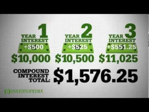 Compound Interest Image