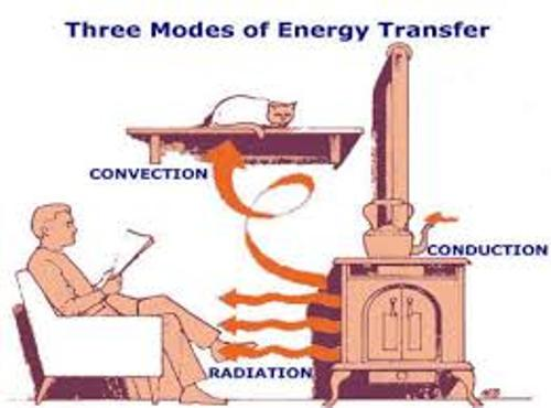 Conduction Convection and Radiation Image