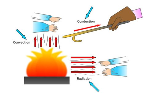 Conduction Convection and Radiation Pic