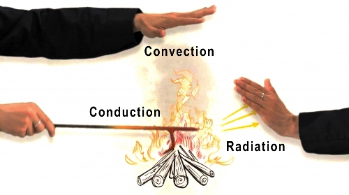Conduction Convection and Radiation Pictures