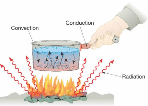 Conduction Pic