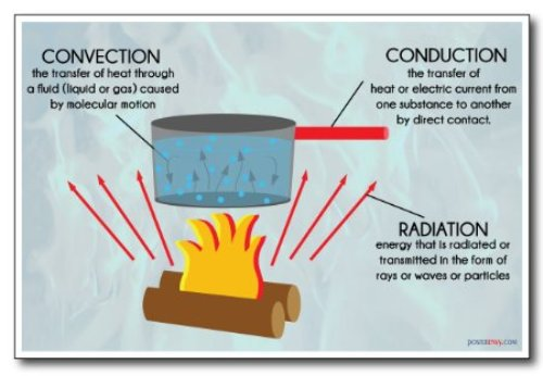 Facts about Conduction Convection and Radiation