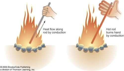 Facts about Conduction