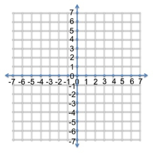 Coordinate Plane Facts