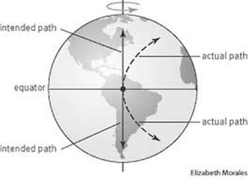 Coriolis Effect Image