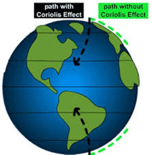 Coriolis Effect Pic