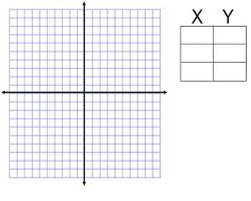 Facts about Coordinate Plane