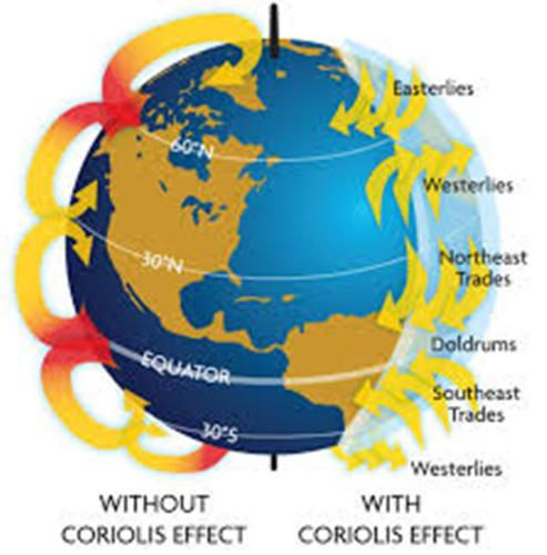 Facts about Coriolis Effect