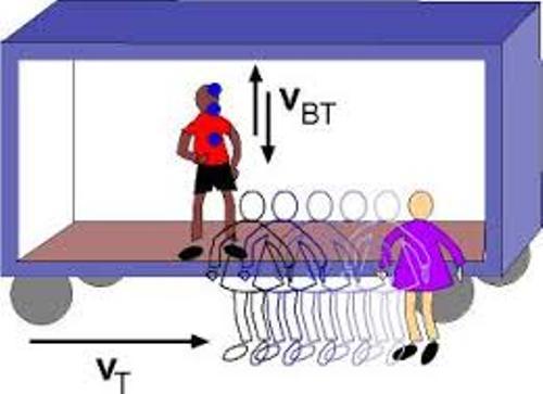 Constant Velocity Pic
