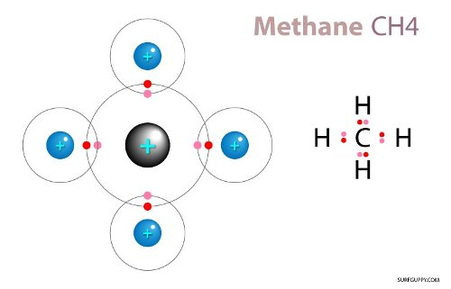 10 Facts About Covalent Bonds Fact File