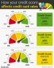10 Facts about Credit Score