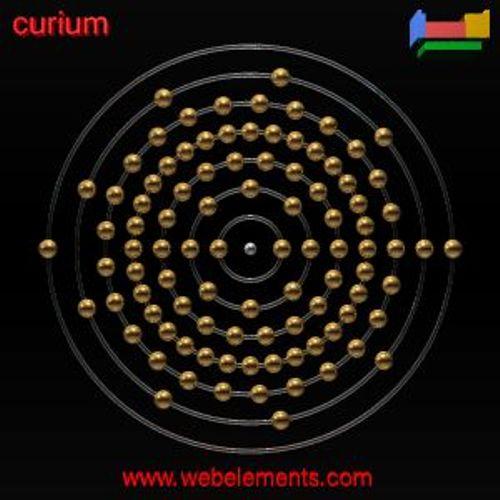 Curium Images