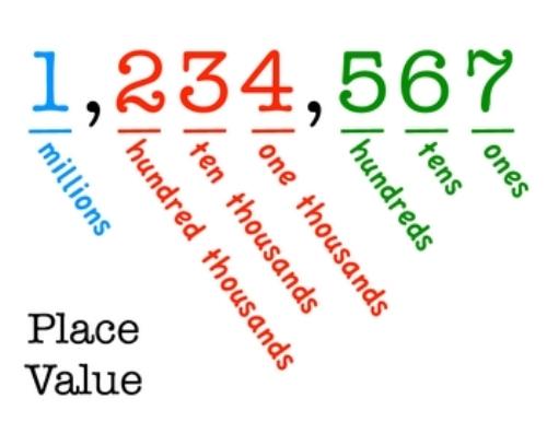 Decimal Facts