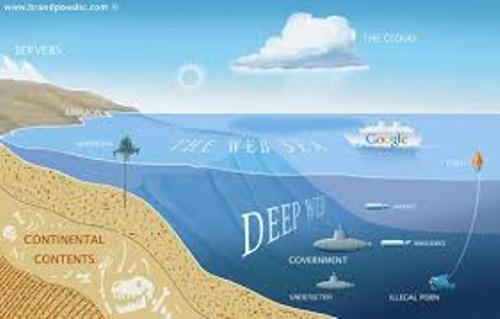 Deep Web Facts