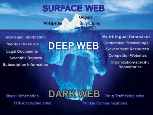 Facts about Deep Web