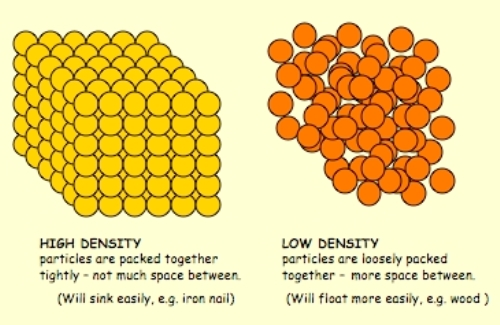 Density Facts