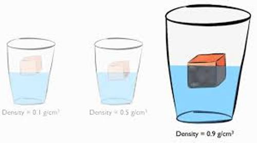 Facts about density