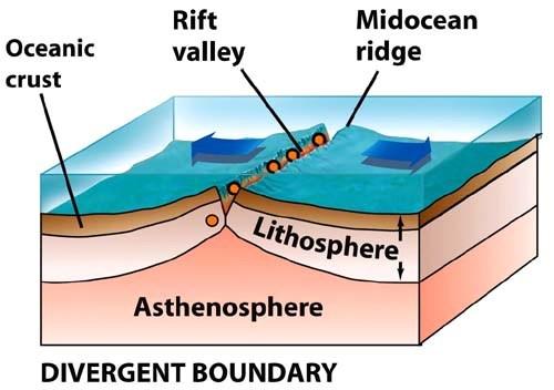 divergent boundaries pic