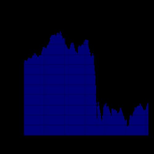 Dow Jones Diagram