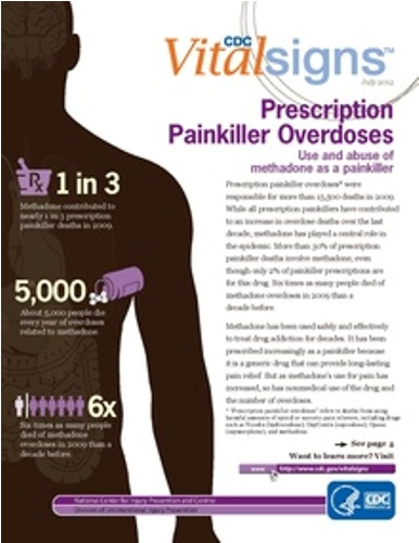 Facts about Opioid overdose
