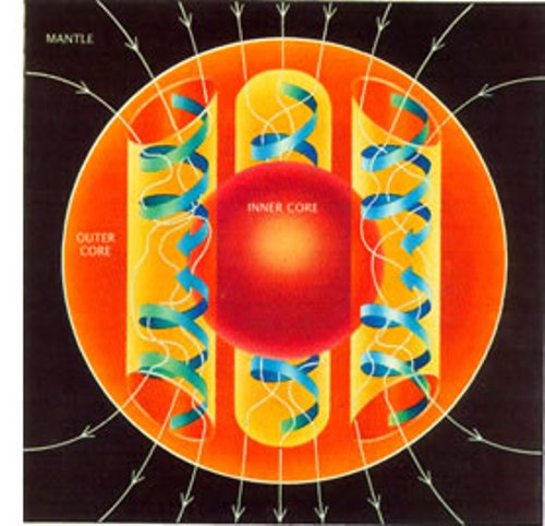 Earth Magnetic Field Facts