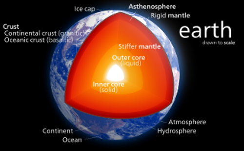 Earth's Crust