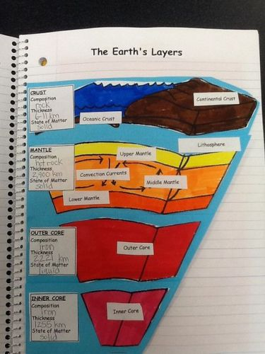 Earth's Layers Facts