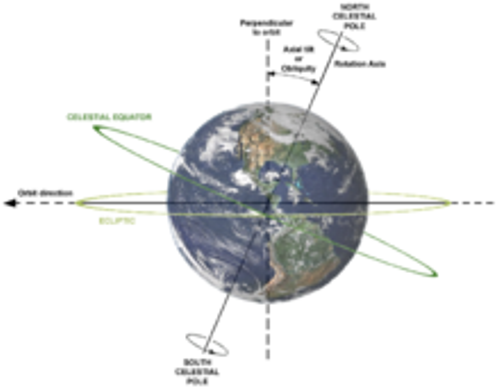 Earth's rotation Pictures