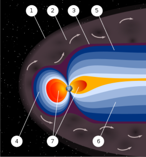 Facts about Earth Magnetic Field